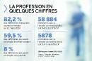 La profession en quelques chiffres