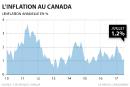 L'inflation a augmenté de 1,2% en juillet au Canada