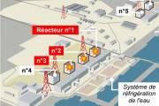 Animation: crise nucléaire au Japon