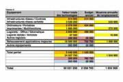 Plan directeur financier du Service de l'informarique