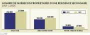 Nombre de Québécois propriétaires d'une résidence secondaire... - image 1.0