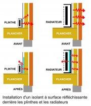 Comment réduire les pertes de chaleur associées aux plinthes électriques et aux... - image 1.0