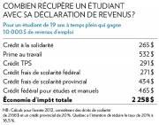 Les étudiants peuvent récupérer beaucoup d'argent en... (Tableau La Presse) - image 2.0