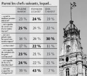 Le meilleur chef... (Infographie Le Soleil) - image 1.1