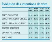Évolution des intentions de vote... (Infographie Le Soleil) - image 1.0