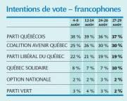 Intentions de vote chez les francophones... (Infographie Le Soleil) - image 1.1