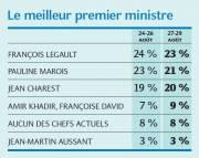 Le meilleur premier ministre... (Infographie Le Soleil) - image 2.0