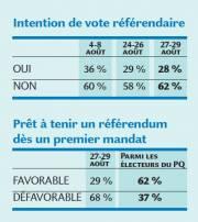 Intention de vote référendaire... (Infographie Le Soleil) - image 2.1