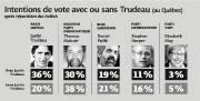 Intentions de vote avec ou sans Trudeau (au... (Infographie Le Soleil) - image 1.0