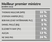 Meilleur premier ministre (octobre 2012)... (Infographie Le Soleil) - image 1.1