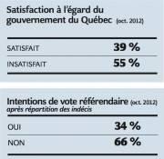 Satisfaction à l'égard du gouvernement du Québec... (Infographie Le Soleil) - image 1.1