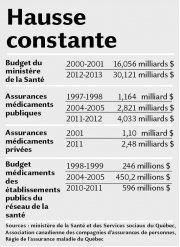 Hausse constante... (Infographie Le Soleil) - image 1.0