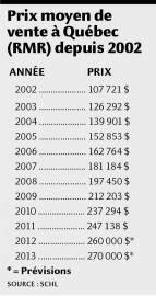 Prix moyen de vente à Québec... (Infographie Le Soleil) - image 1.0