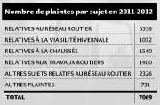 Nombre de plaintes par sujet en 2011-2012... (Infographie Le Soleil) - image 1.0
