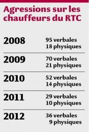 Agressions sur les chauffeurs du RTC... (Infographie Le Soleil) - image 1.0
