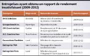 Entreprises ayant obtenu un rapport de rendement insatisfaisant... (Infographie Le Soleil) - image 1.0
