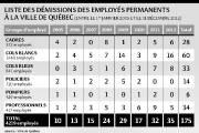 Liste des démissions des employés permanents à la... (Infographie Le Soleil) - image 1.0