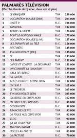 Palmarès télévision... (Infographie Le Soleil) - image 1.0
