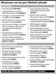 Montants versés par Michel Lalonde... (Source: La Presse) - image 1.0