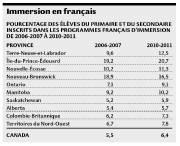 Pendant que le Québec tergiverse sur l'enseignement de... (Infographie Le Soleil) - image 1.0