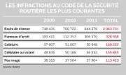 Au Québec, l'utilisation du cellulaire au volant, et... - image 1.0