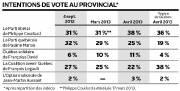 Sondage CROP-Le Soleil-La Presse : intentions de vote... (Infographie Le Soleil) - image 1.0