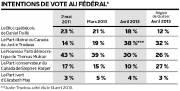 Sondage CROP-Le Soleil-La Presse : intentions de vote... (Infographie Le Soleil) - image 1.1