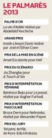 Le palmarès 2013... (Infographie Le Soleil) - image 1.0