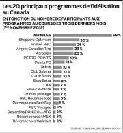 Les 20 principaux programmes de fidélisation au Canada... (Infographie Le Soleil) - image 1.0