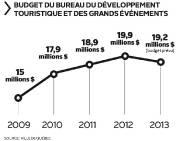 Budget du Bureau du développement touristique et des... (Infographie Le Soleil) - image 1.0