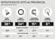 Intentions de vote au provincial... (Infographie Le Soleil) - image 1.0