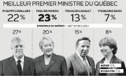 Meilleur premier ministre du Québec... (Infographie Le Soleil) - image 1.1