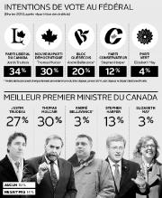 Si les libéraux fédéraux pensaient avoir semé le... (Infographie Le Soleil) - image 1.0