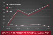 Pour la première fois depuis son lancement, en... (graphique La Presse) - image 1.0