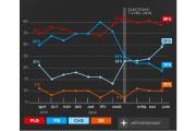 Après sa chute brutale aux élections du 7... - image 1.0