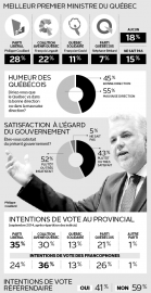 Même si le Parti libéral du Québec (PLQ)... - image 1.0