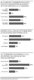 Trois Québécois sur dix ont été confrontés, au cours... (Infographie Le Soleil) - image 2.0