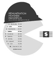 Rémunération moyenne par emploi... (Infographie Le Soleil) - image 1.0