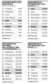 Rémunérations moyennes... (Infographie Le Soleil) - image 1.1