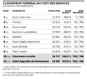 Classement général du coût des services ... (Infographie Le Soleil) - image 2.0