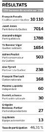 Résultats... (Infographie Le Soleil) - image 1.1