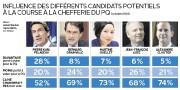 Pierre Karl Péladeau est le plus à même... (Infographie Le Soleil) - image 1.0