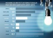 Source: Observatoire des sciences et technologies (UQAM)... (INFOGRAPHIE LA PRESSE) - image 1.1