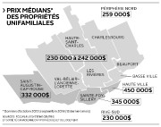 Prix médians des propriétés unifamiliales à Québec... (Infographie Le Soleil) - image 2.0