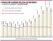 L'augmentation des tarifs en service de garde a... (Infographie Le Soleil) - image 1.0