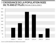 L'augmentation fulgurante du nombre de têtes grises bouleversera... (Infographie Le Soleil) - image 1.0