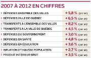 Le gouvernement promet que le rapport Robillard sur... (Infographie Le Soleil) - image 1.0