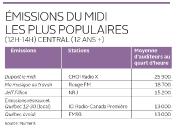 Journée de récolte automnale, jeudi, pour les radios de Québec. Les sondages... - image 2.0