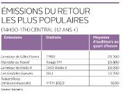 Journée de récolte automnale, jeudi, pour les radios de Québec. Les sondages... - image 2.1