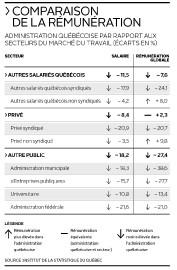Comparaison delarémunération... (INFOGRAPHIE LE SOLEIL) - image 1.0
